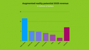 augmented reality revenues